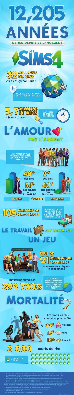 Infographie Les Sims 4